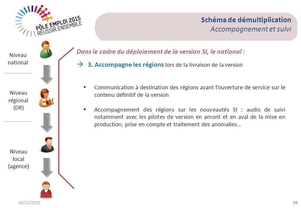 29/12/201339 Schéma de démultiplication Accompagnement et suivi Niveau national Niveau régional (DR) Niveau local (agence) Communication à destination
