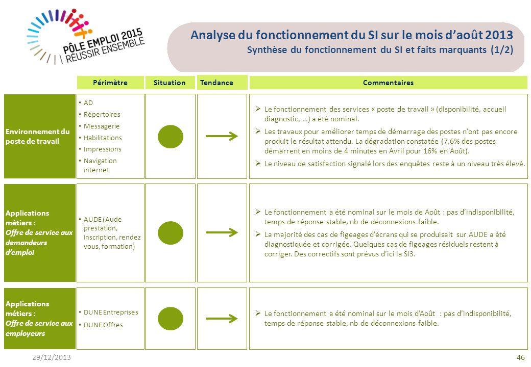Analyse du fonctionnement du SI sur le mois daoût 2013 Synthèse du fonctionnement du SI et faits marquants (1/2) Environnement du poste de travail Le fonctionnement des services « poste de travail » (disponibilité, accueil diagnostic, …) a été nominal.