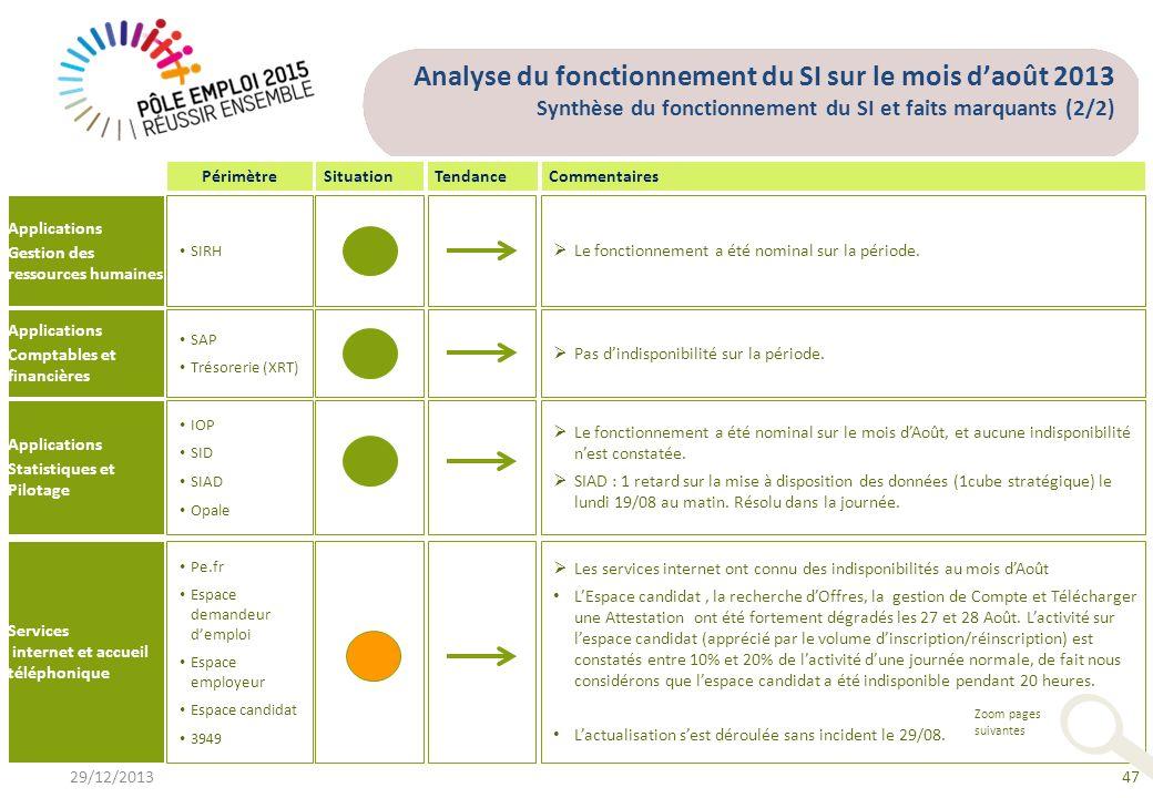 Analyse du fonctionnement du SI sur le mois daoût 2013 Synthèse du fonctionnement du SI et faits marquants (2/2) CommentairesPérimètreTendanceSituatio