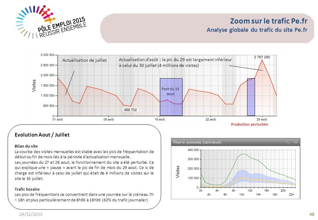 Zoom sur le trafic Pe.fr Analyse globale du trafic du site Pe.fr 1 Evolution Aout / Juillet Bilan du site La courbe des visites mensuelles est stable avec les pics de fréquentation de début ou fin de mois liés à la période d actualisation mensuelle.