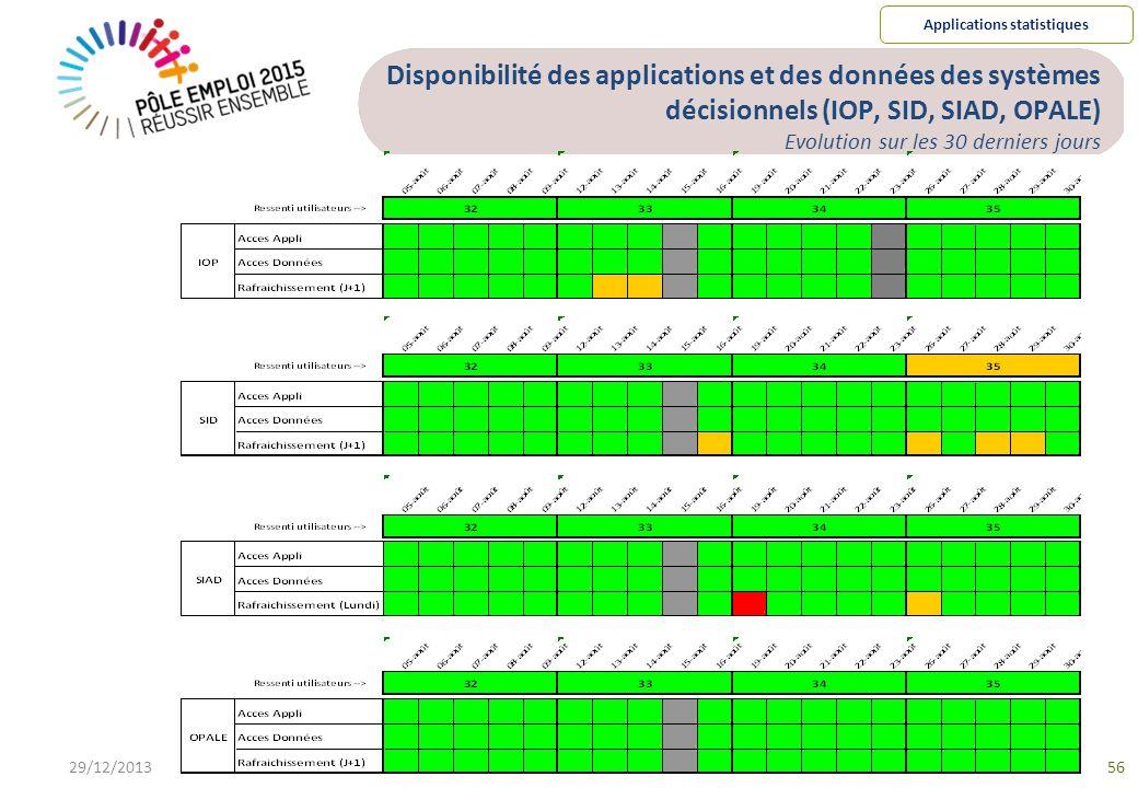 Disponibilité des applications et des données des systèmes décisionnels (IOP, SID, SIAD, OPALE) Evolution sur les 30 derniers jours 29/12/201356 Applications statistiques
