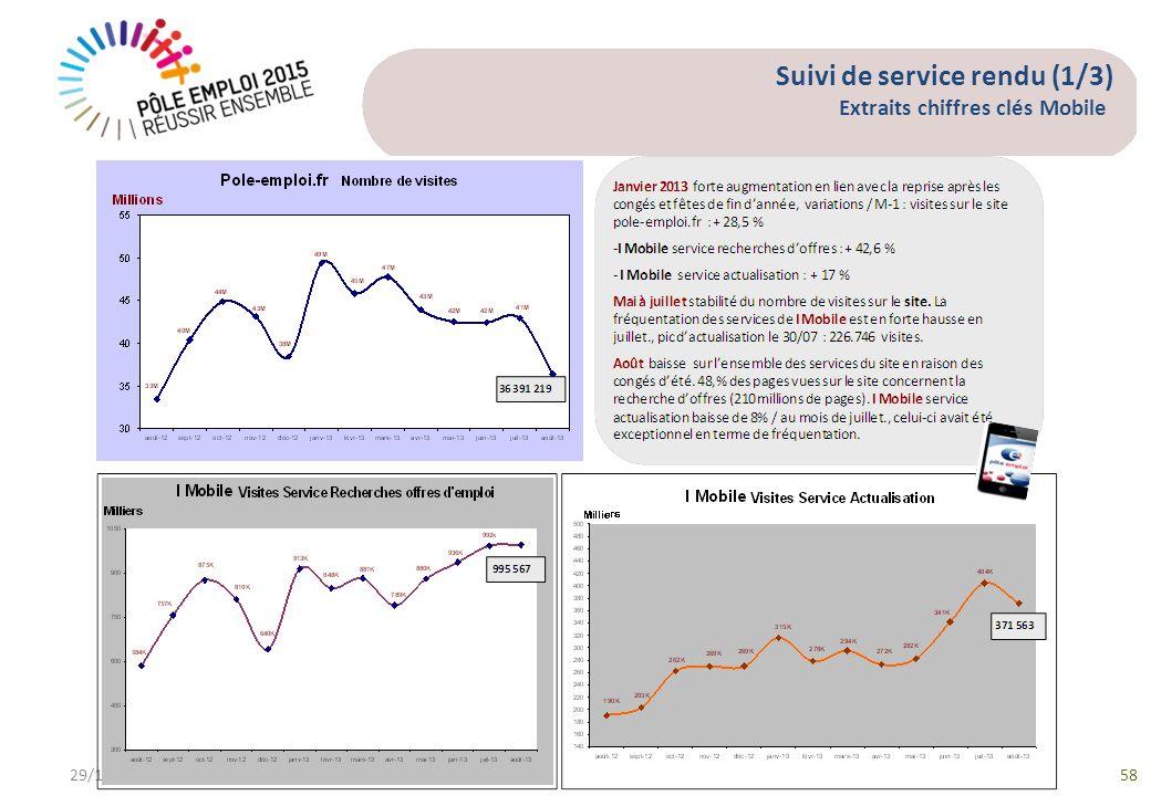 Suivi de service rendu (1/3) Extraits chiffres clés Mobile 29/12/201358