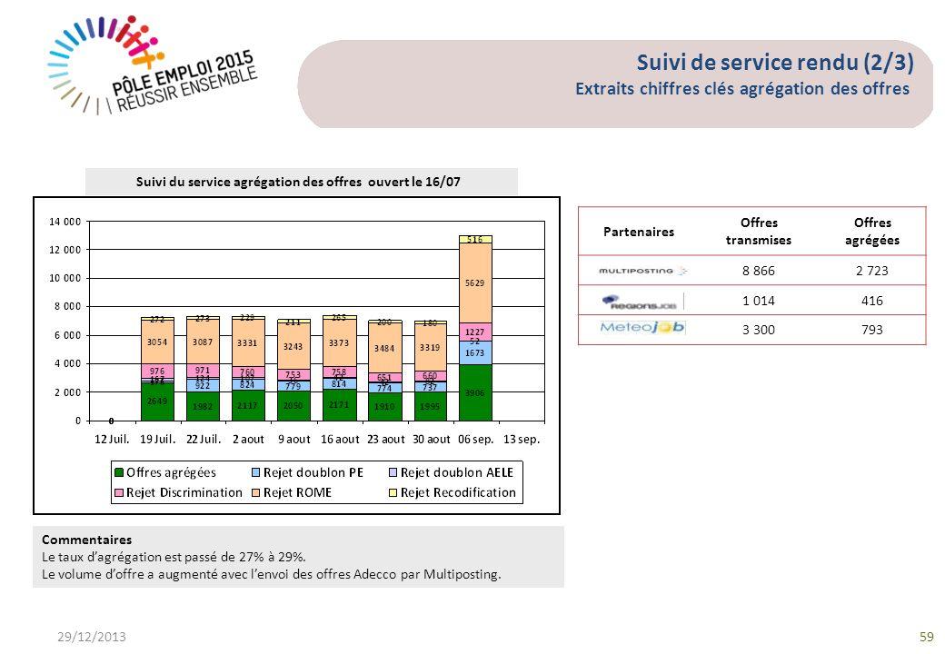 Suivi de service rendu (2/3) Extraits chiffres clés agrégation des offres 29/12/201359 Suivi du service agrégation des offres ouvert le 16/07 Commentaires Le taux dagrégation est passé de 27% à 29%.