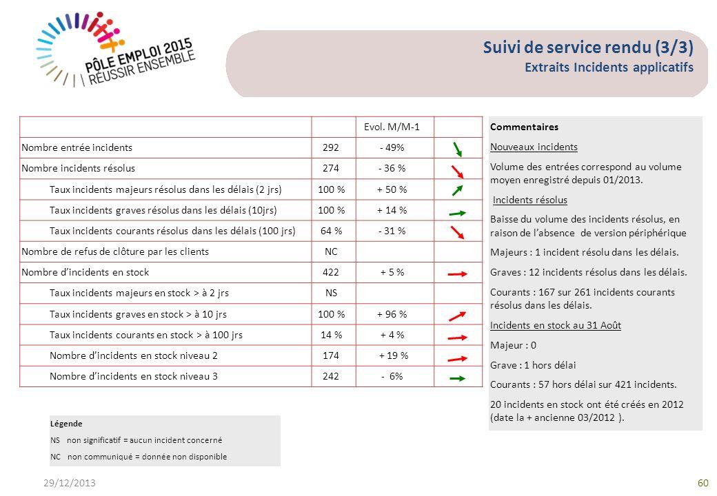 Suivi de service rendu (3/3) Extraits Incidents applicatifs 29/12/201360 Evol. M/M-1 Nombre entrée incidents292- 49% Nombre incidents résolus274- 36 %