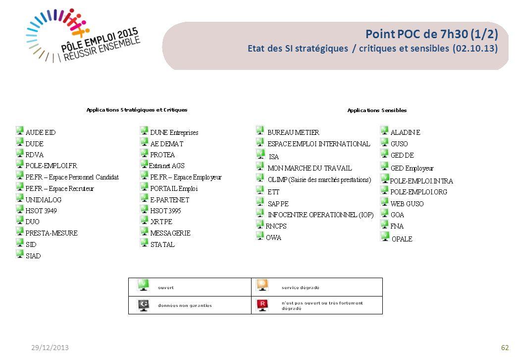 Point POC de 7h30 (1/2) Etat des SI stratégiques / critiques et sensibles (02.10.13) 29/12/201362