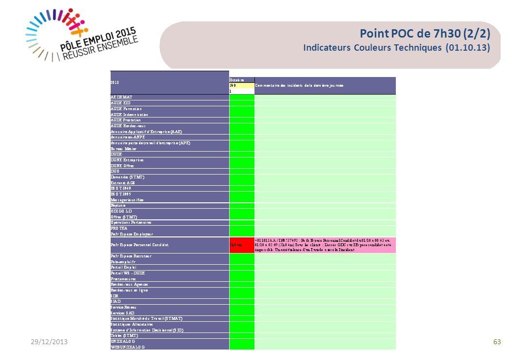 Point POC de 7h30 (2/2) Indicateurs Couleurs Techniques (01.10.13) 29/12/201363