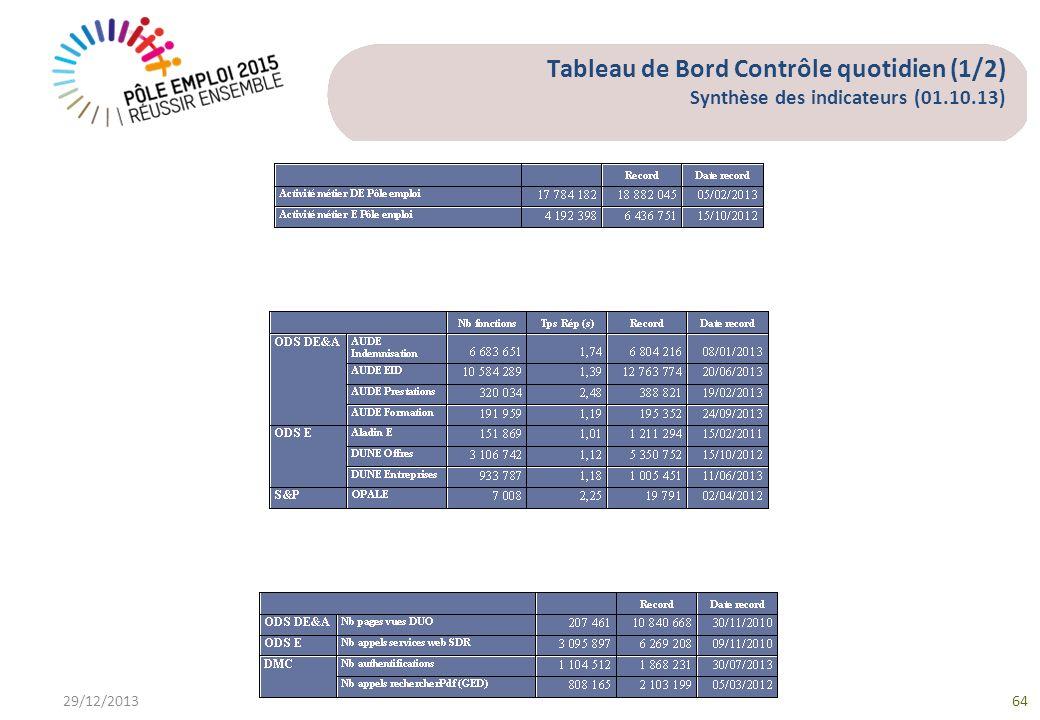 Tableau de Bord Contrôle quotidien (1/2) Synthèse des indicateurs (01.10.13) 29/12/201364