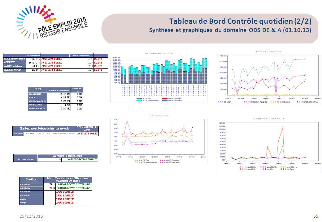Tableau de Bord Contrôle quotidien (2/2) Synthèse et graphiques du domaine ODS DE & A (01.10.13) 29/12/201365