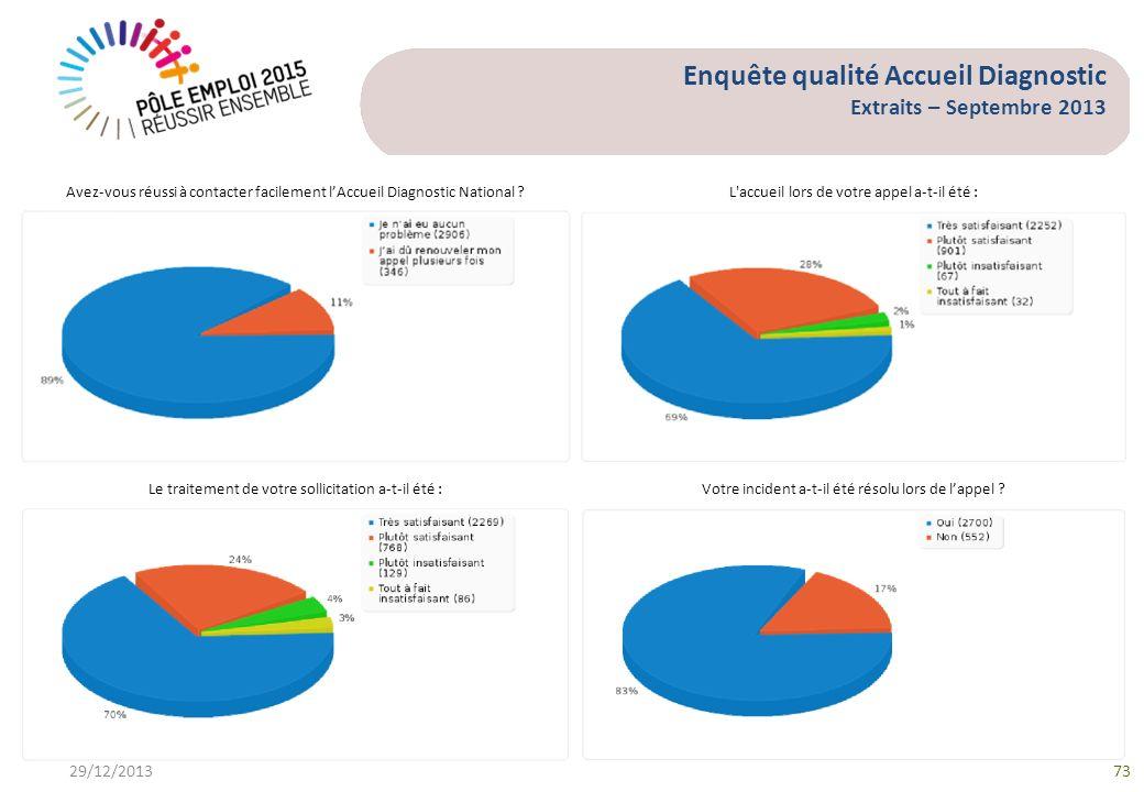 Enquête qualité Accueil Diagnostic Extraits – Septembre 2013 29/12/201373 Avez-vous réussi à contacter facilement lAccueil Diagnostic National ?L'accu