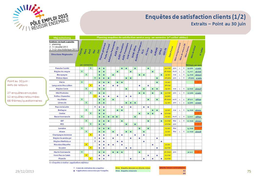 Enquêtes de satisfaction clients (1/2) Extraits – Point au 30 juin 29/12/201375 Point au 30 juin : 44% de retours 27 enquêtes envoyées 12 enquêtes ret