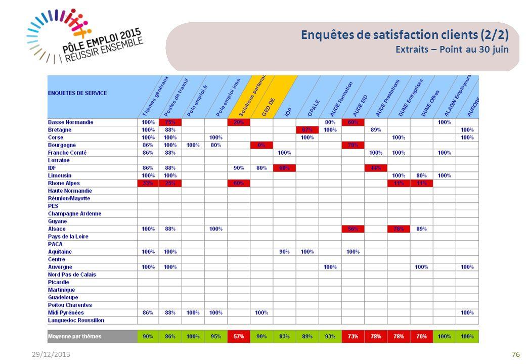 Enquêtes de satisfaction clients (2/2) Extraits – Point au 30 juin 29/12/201376
