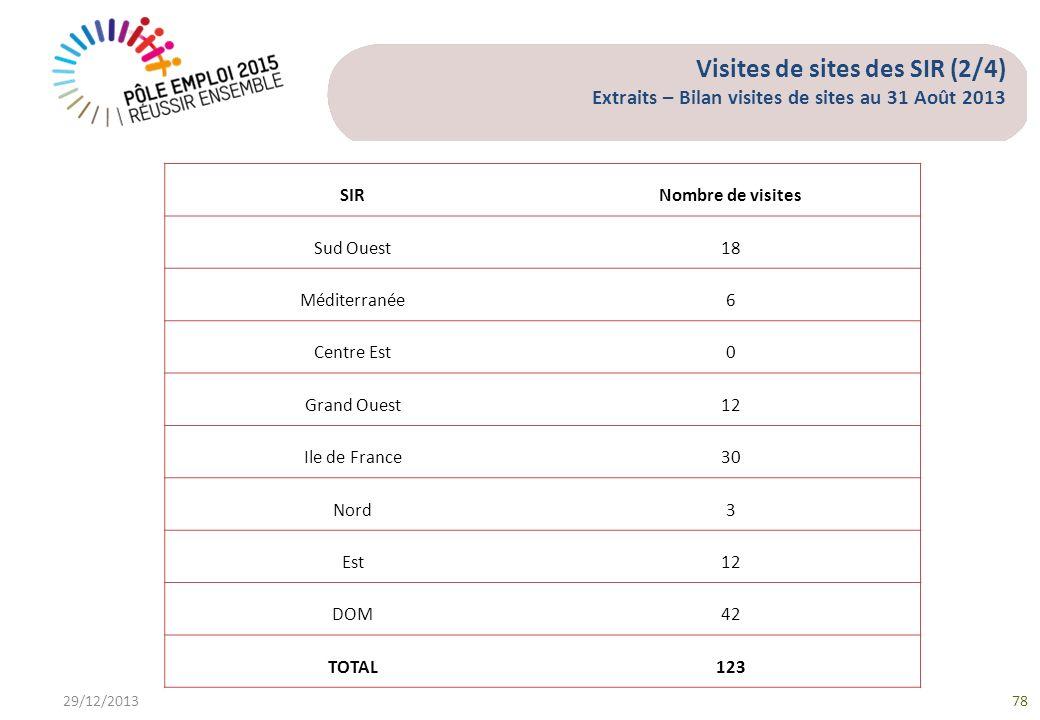 Visites de sites des SIR (2/4) Extraits – Bilan visites de sites au 31 Août 2013 29/12/201378 SIRNombre de visites Sud Ouest18 Méditerranée6 Centre Est0 Grand Ouest12 Ile de France30 Nord3 Est12 DOM42 TOTAL123