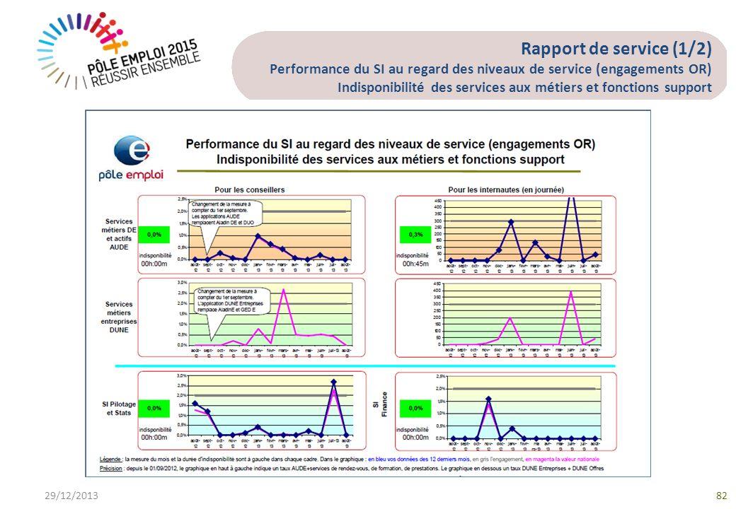 Rapport de service (1/2) Performance du SI au regard des niveaux de service (engagements OR) Indisponibilité des services aux métiers et fonctions support 29/12/201382