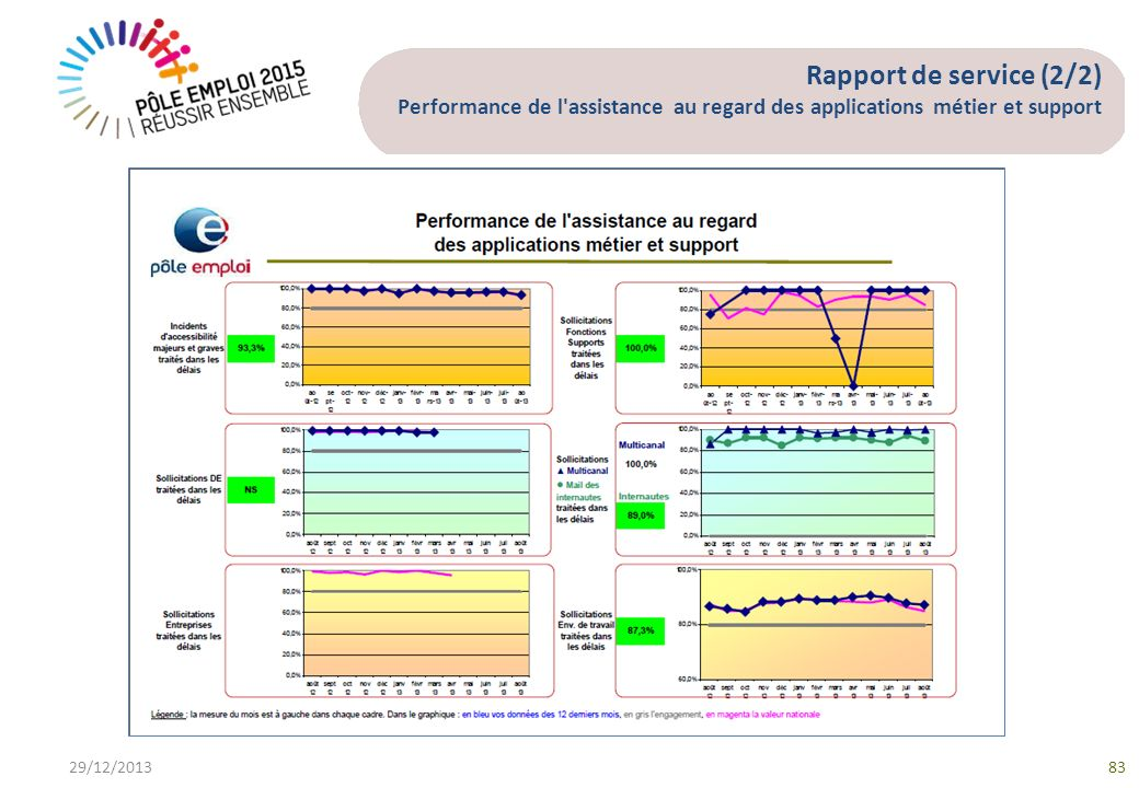 Rapport de service (2/2) Performance de l assistance au regard des applications métier et support 29/12/201383