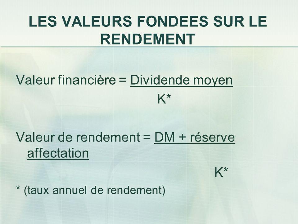 LES VALEURS FONDEES SUR LE RENDEMENT Valeur financière = Dividende moyen K* Valeur de rendement = DM + réserve affectation K* * (taux annuel de rendem