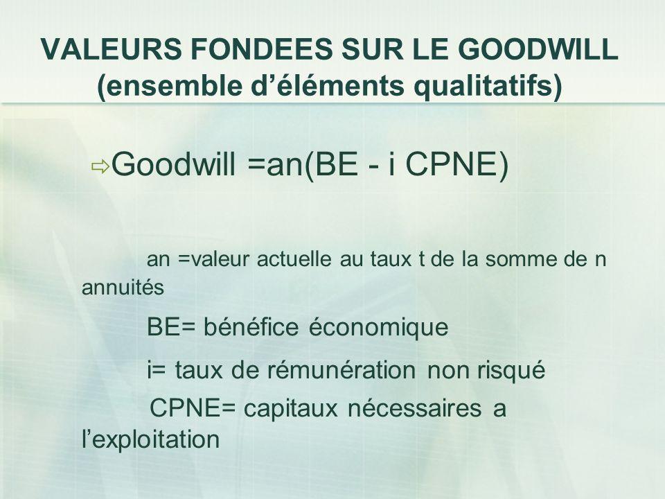 VALEURS FONDEES SUR LE GOODWILL (ensemble déléments qualitatifs) Goodwill =an(BE - i CPNE) an =valeur actuelle au taux t de la somme de n annuités BE=