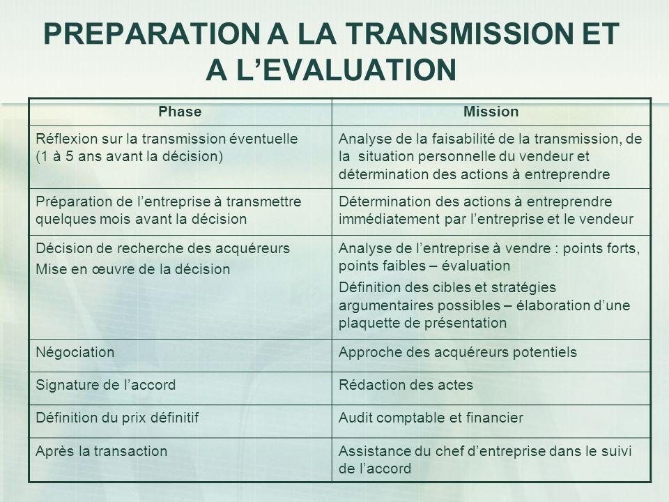 PREPARATION A LA TRANSMISSION ET A LEVALUATION PhaseMission Réflexion sur la transmission éventuelle (1 à 5 ans avant la décision) Analyse de la faisa