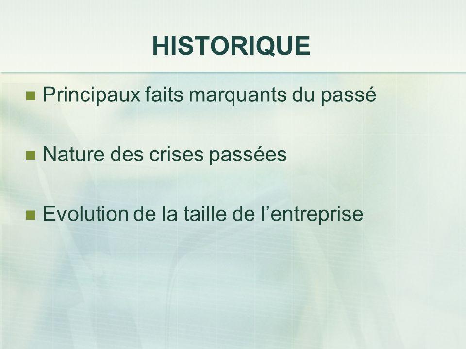 HISTORIQUE Principaux faits marquants du passé Nature des crises passées Evolution de la taille de lentreprise
