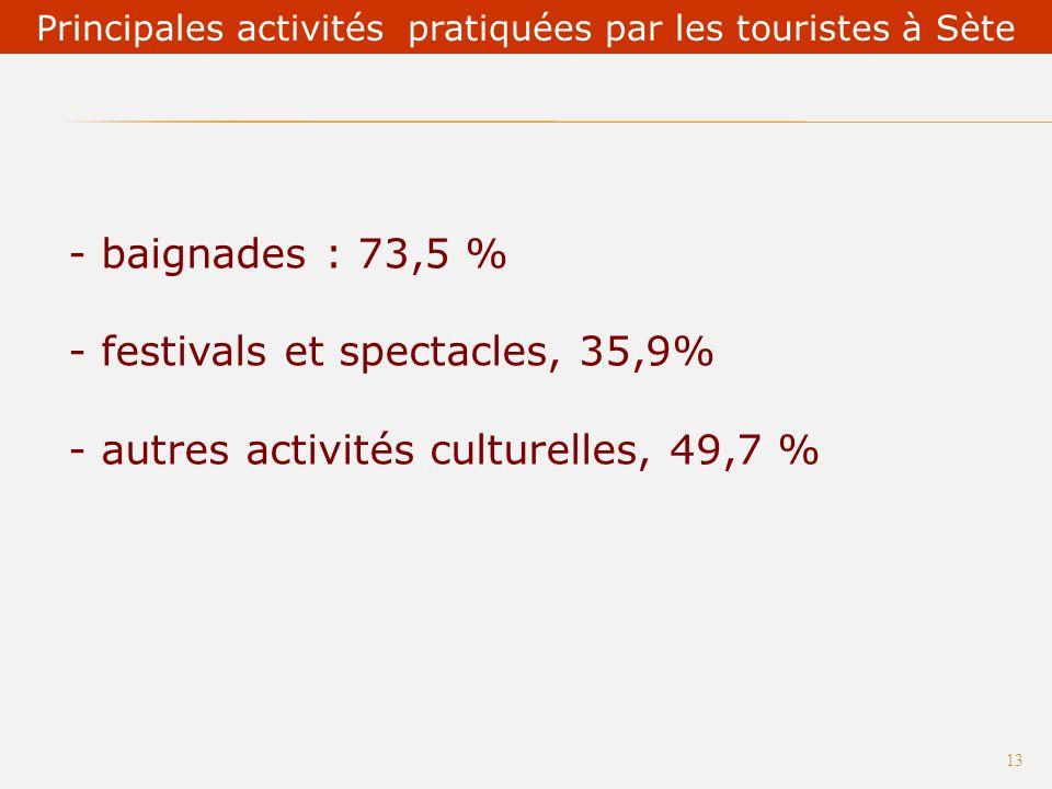 Les musées Le tourisme à Sète : des atouts nombreux ! 12