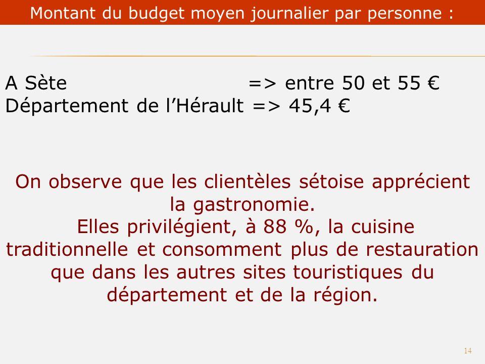 - baignades : 73,5 % - festivals et spectacles, 35,9% - autres activités culturelles, 49,7 % Principales activités pratiquées par les touristes à Sète 13