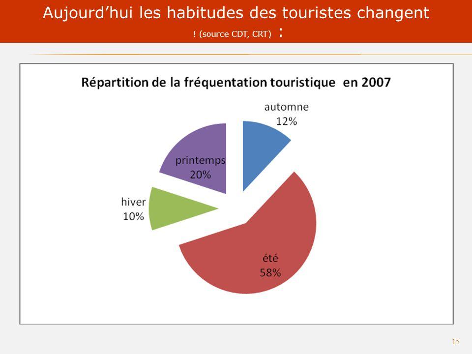 A Sète=> entre 50 et 55 Département de lHérault => 45,4 Montant du budget moyen journalier par personne : 14 On observe que les clientèles sétoise apprécient la gastronomie.