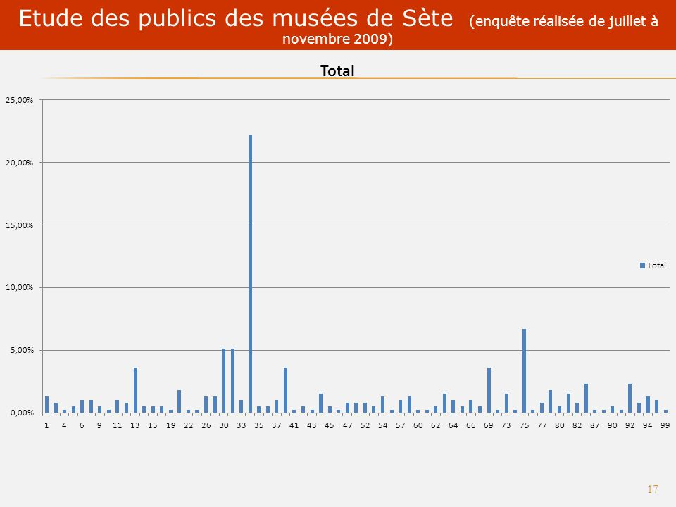 Tourisme culturel : des synergies dacteurs à construire 16 Les musées de Sète napparaissent pas suffisamment attractifs pour le public régional.