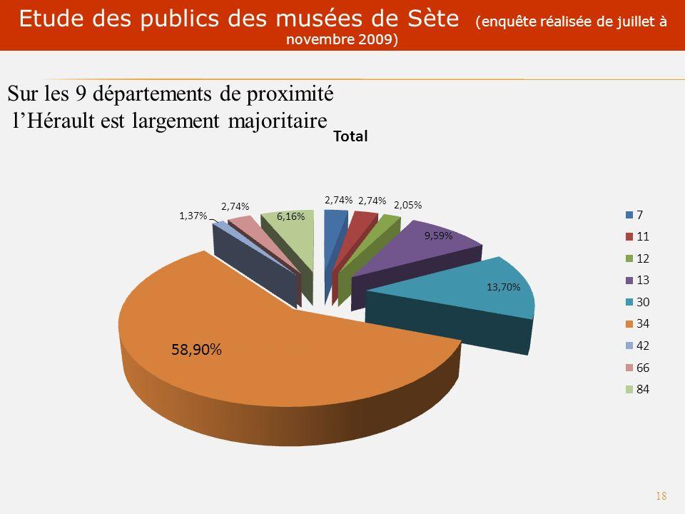 Etude des publics des musées de Sète (enquête réalisée de juillet à novembre 2009) 17