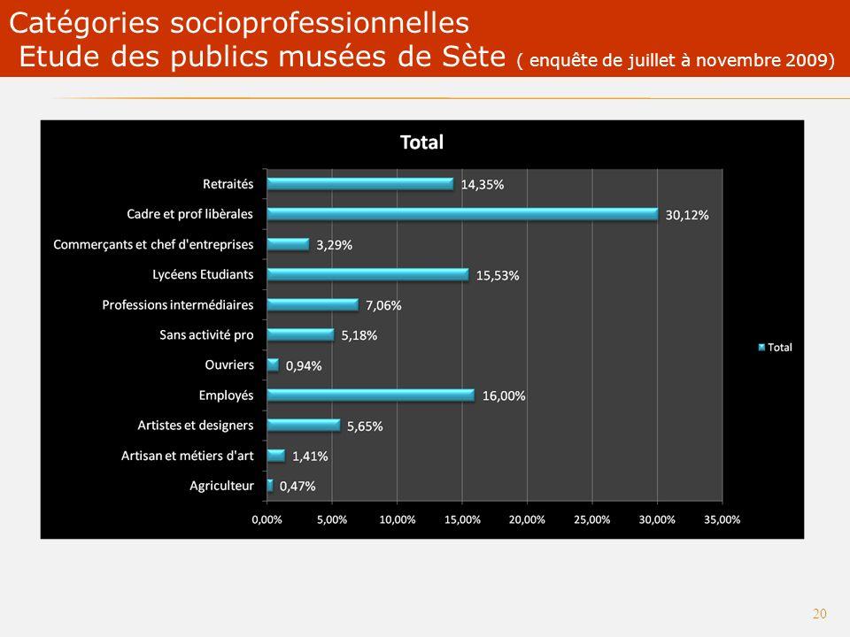 Etude des publics des musées de Sète (enquête réalisée de juillet à novembre 2009) 19