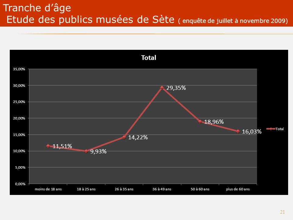 20 Catégories socioprofessionnelles Etude des publics musées de Sète ( enquête de juillet à novembre 2009)