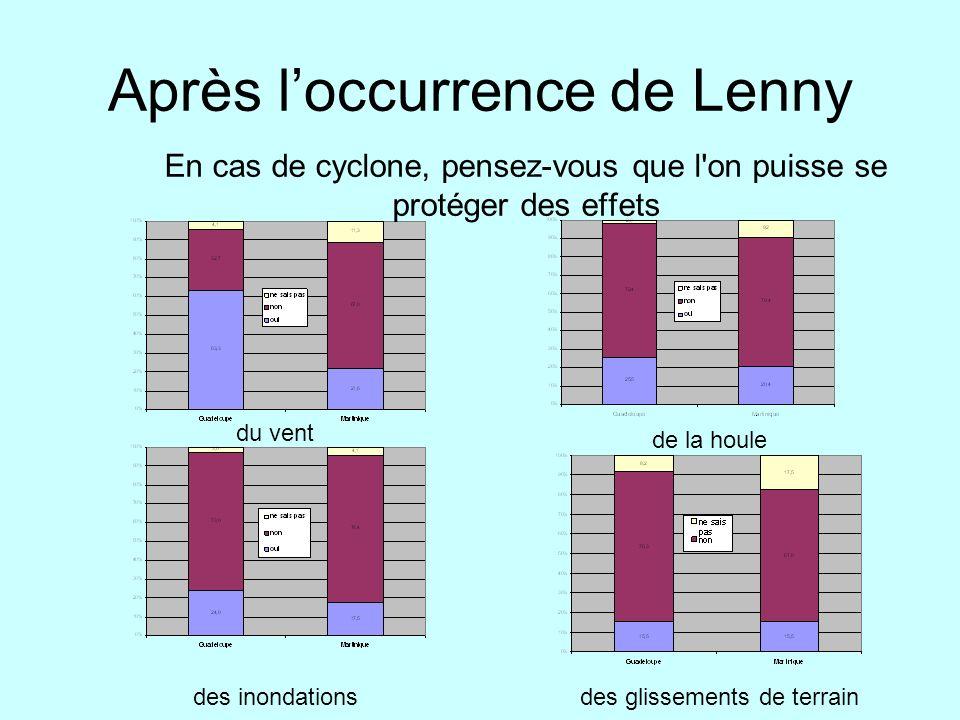 Après loccurrence de Lenny En cas de cyclone, pensez-vous que l'on puisse se protéger des effets du vent des inondations de la houle des glissements d
