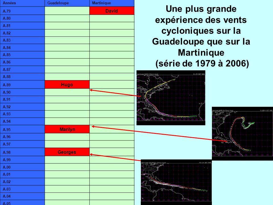 Une plus grande expérience des vents cycloniques sur la Guadeloupe que sur la Martinique (série de 1979 à 2006) AnnéesGuadeloupeMartinique A.79 David