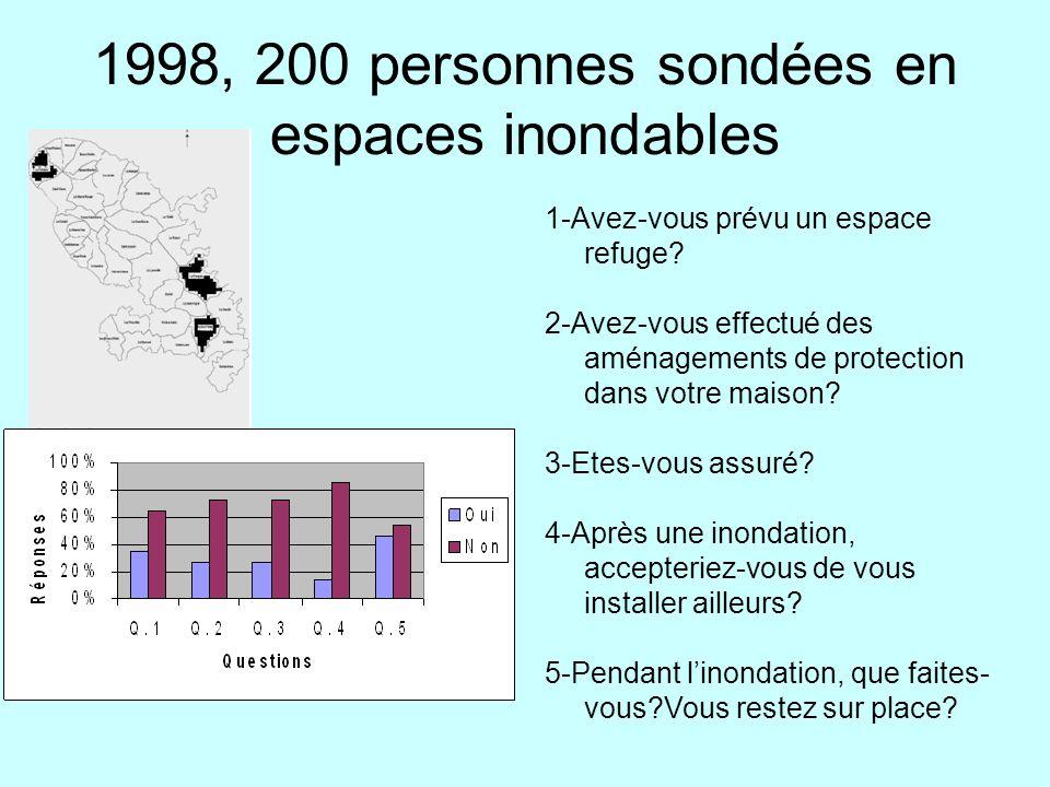 1998, 200 personnes sondées en espaces inondables 1-Avez-vous prévu un espace refuge? 2-Avez-vous effectué des aménagements de protection dans votre m