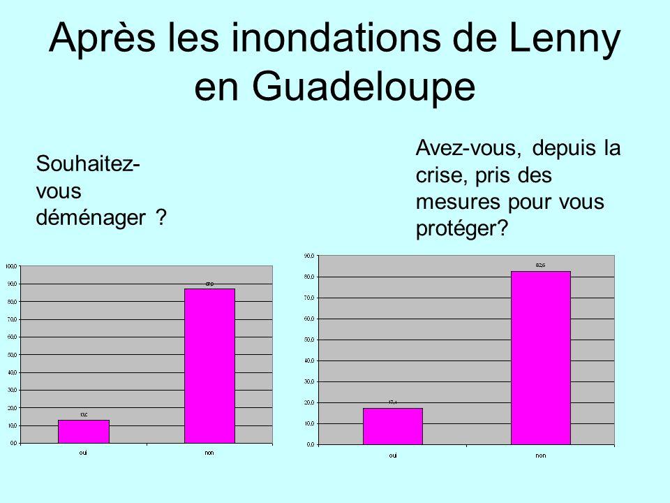 Après les inondations de Lenny en Guadeloupe Souhaitez- vous déménager ? Avez-vous, depuis la crise, pris des mesures pour vous protéger?