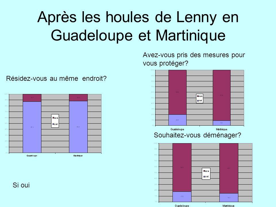 Après les houles de Lenny en Guadeloupe et Martinique Résidez-vous au même endroit? Si oui Avez-vous pris des mesures pour vous protéger? Souhaitez-vo