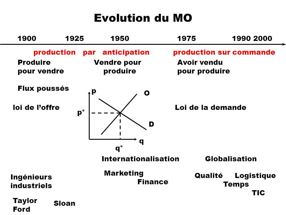 Evolution du MO 1900 1925 1950 1975 1990 2000 p° q° p q O D Produire pour vendre Flux poussés Vendre pour produire Avoir vendu pour produire Ingénieur