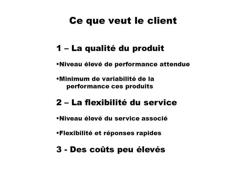 Ce que veut le client 1 – La qualité du produit Niveau élevé de performance attendue Minimum de variabilité de la performance ces produits 2 – La flex