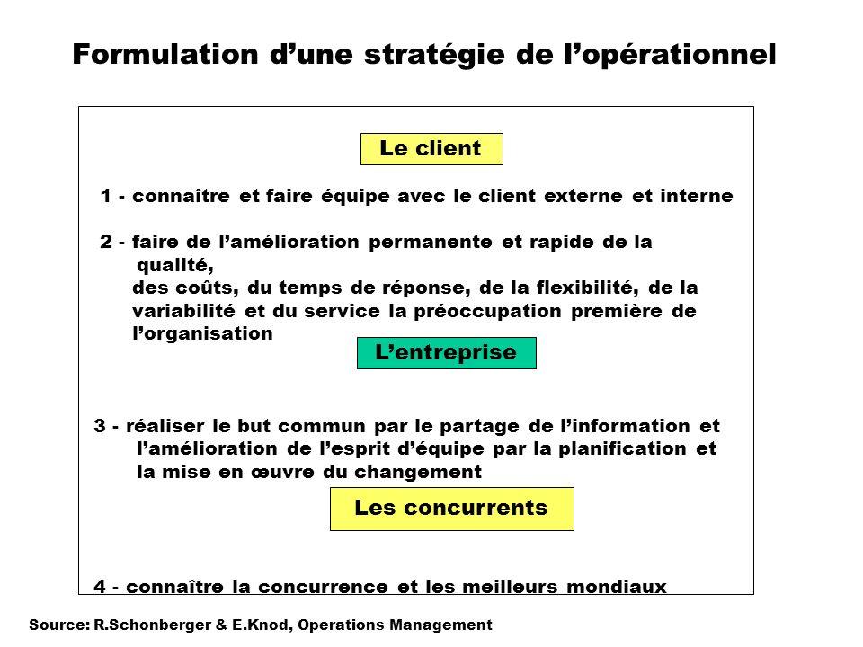 Formulation dune stratégie de lopérationnel Les concurrents Lentreprise Le client 1 - connaître et faire équipe avec le client externe et interne 2 -