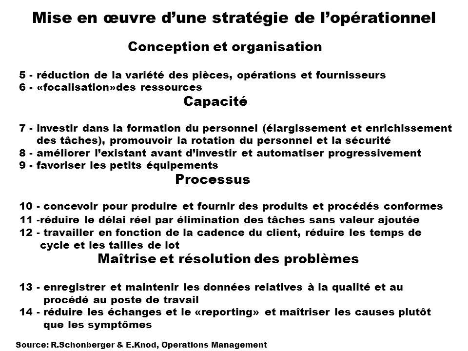 Mise en œuvre dune stratégie de lopérationnel Conception et organisation 5 - réduction de la variété des pièces, opérations et fournisseurs 6 - «focal