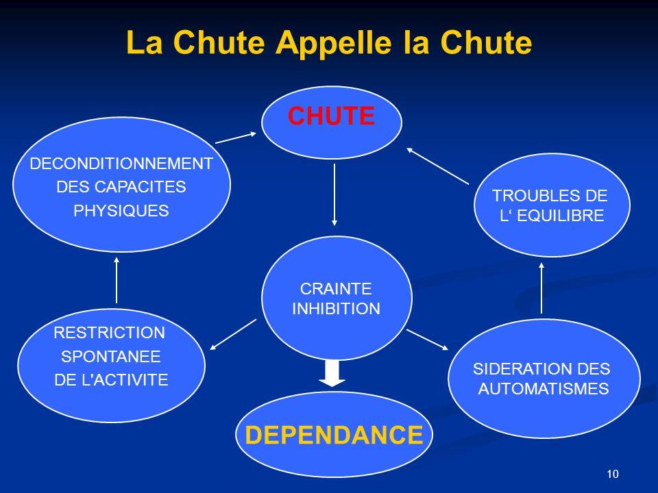 10 La Chute Appelle la Chute CHUTE CRAINTE INHIBITION DEPENDANCE TROUBLES DE L EQUILIBRE SIDERATION DES AUTOMATISMES RESTRICTION SPONTANEE DE L'ACTIVI