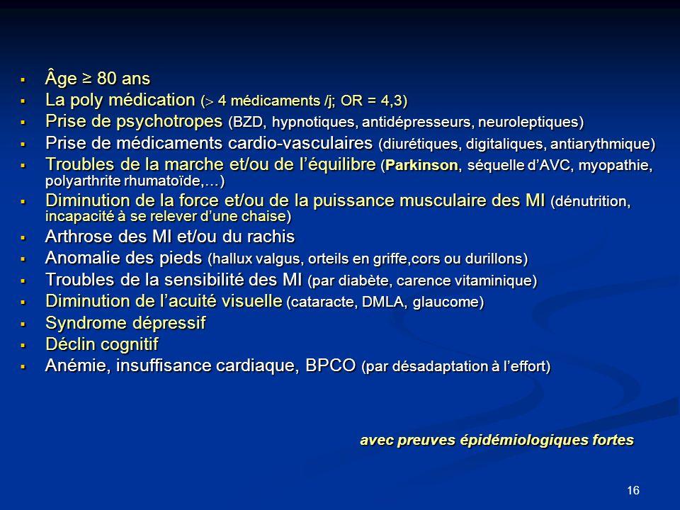 16 Âge 80 ans Âge 80 ans La poly médication ( 4 médicaments /j; OR = 4,3) La poly médication ( 4 médicaments /j; OR = 4,3) Prise de psychotropes (BZD,