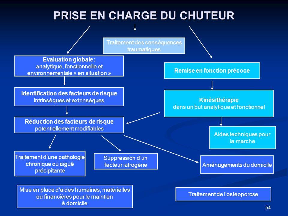 54 PRISE EN CHARGE DU CHUTEUR Traitement des conséquences traumatiques Evaluation globale : analytique, fonctionnelle et environnementale « en situati