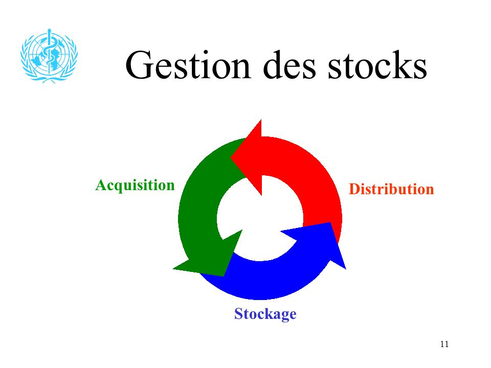 11 Gestion des stocks Acquisition Stockage Distribution