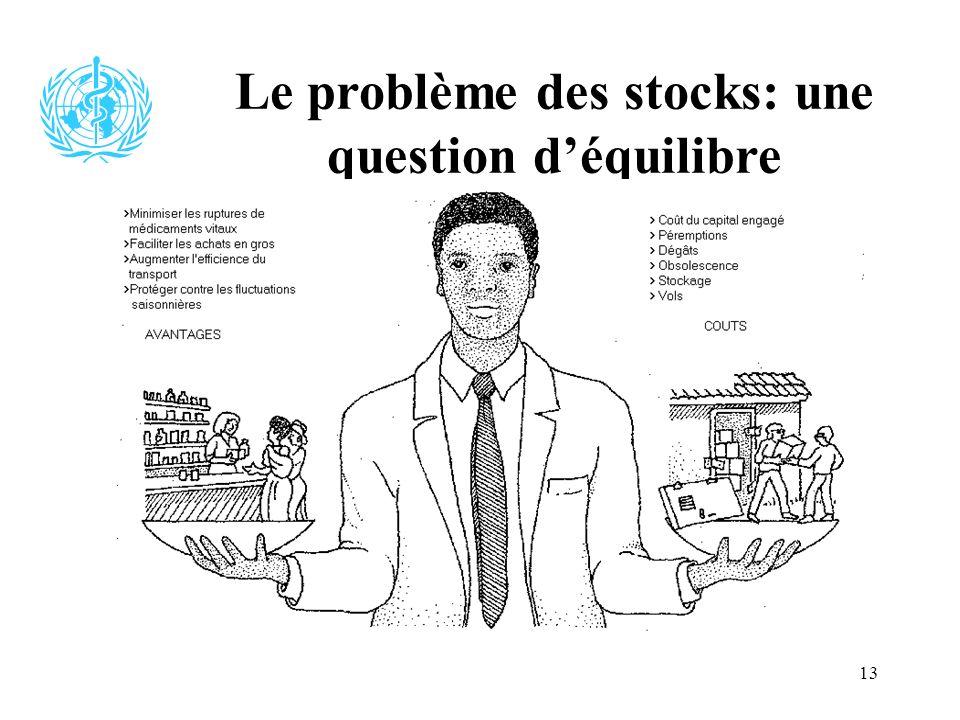 13 Le problème des stocks: une question déquilibre