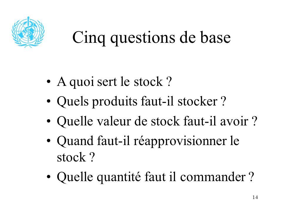14 Cinq questions de base A quoi sert le stock ? Quels produits faut-il stocker ? Quelle valeur de stock faut-il avoir ? Quand faut-il réapprovisionne