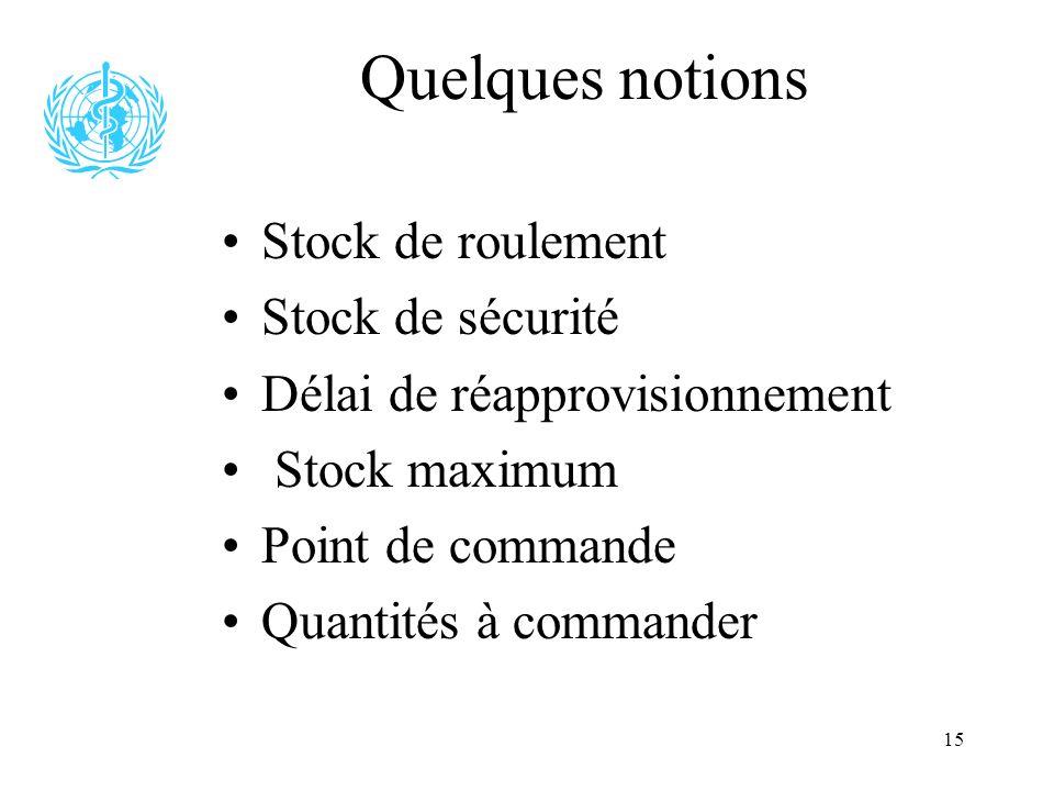 15 Quelques notions Stock de roulement Stock de sécurité Délai de réapprovisionnement Stock maximum Point de commande Quantités à commander