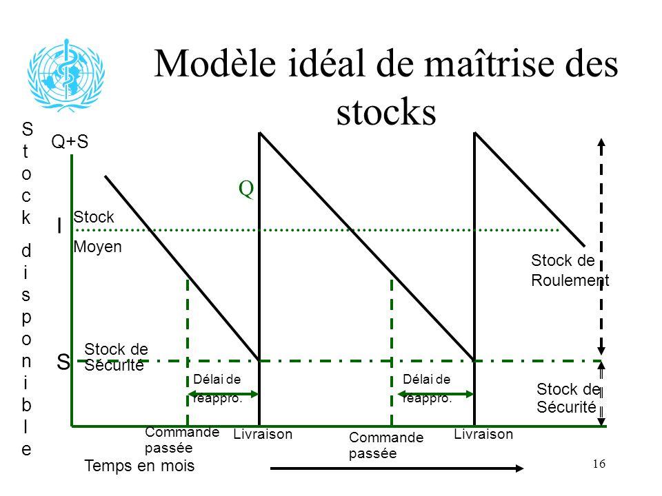 16 Modèle idéal de maîtrise des stocks Stock de Sécurité Q+S I S Q Stock de Roulement Stock Moyen Délai de réappro. Commande passée Livraison Commande