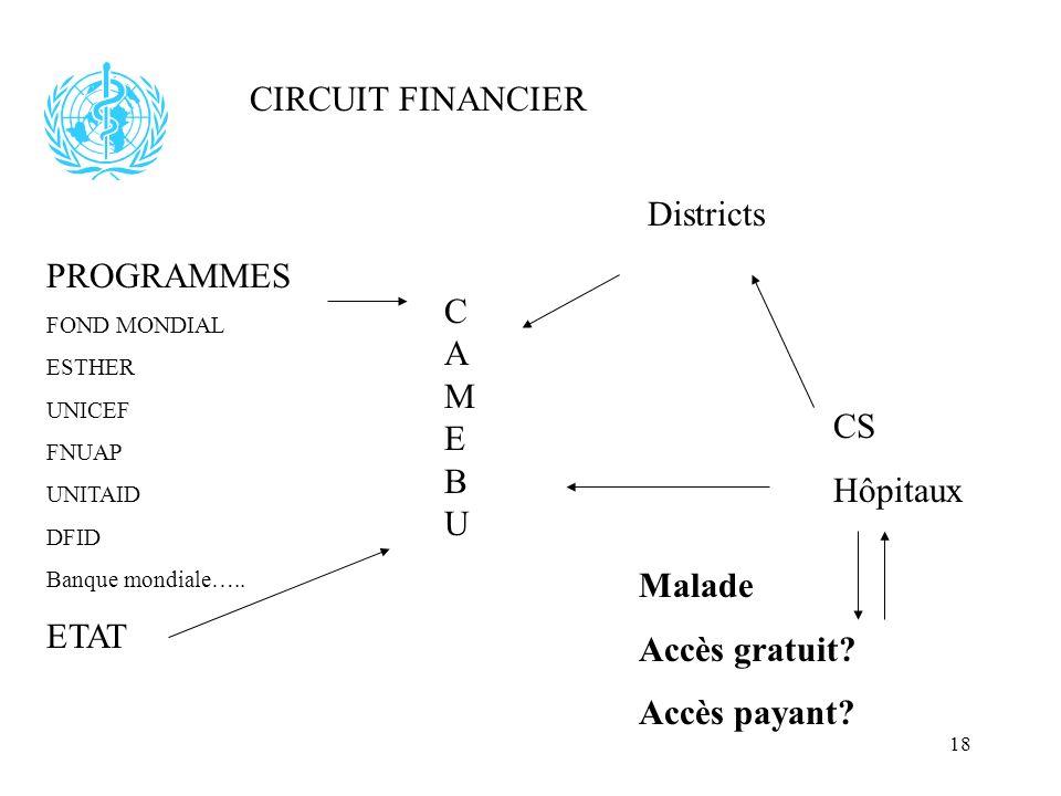 18 CIRCUIT FINANCIER PROGRAMMES FOND MONDIAL ESTHER UNICEF FNUAP UNITAID DFID Banque mondiale….. ETAT CAMEBUCAMEBU Districts CS Hôpitaux Malade Accès