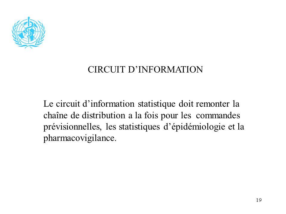 19 CIRCUIT DINFORMATION Le circuit dinformation statistique doit remonter la chaîne de distribution a la fois pour les commandes prévisionnelles, les
