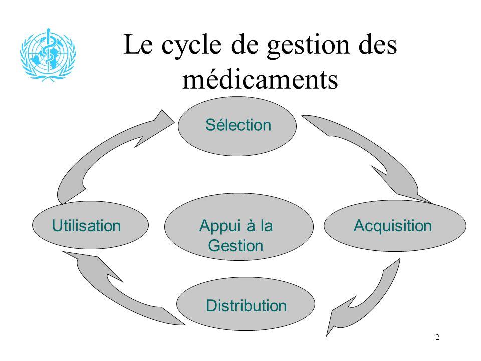 2 Le cycle de gestion des médicaments Sélection AcquisitionAppui à la Gestion Distribution Utilisation