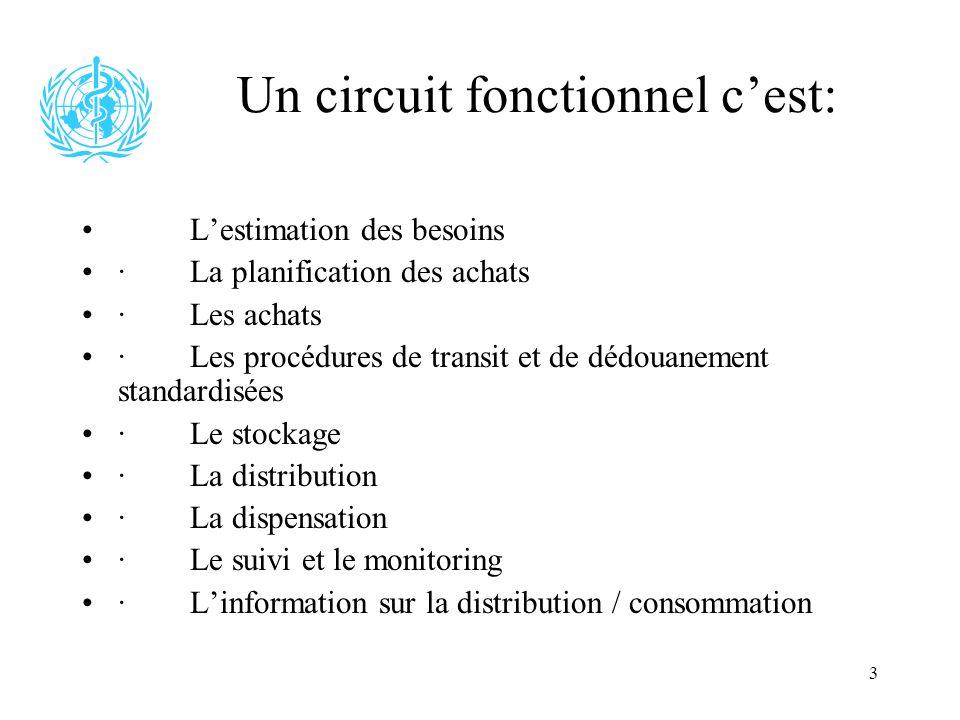 3 Un circuit fonctionnel cest: Lestimation des besoins · La planification des achats · Les achats · Les procédures de transit et de dédouanement stand